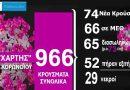 Κορονοϊός: 29 οι νεκροί – Κατέληξε άνδρας στην Καστοριά – BINTEO