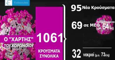 Κορονοϊός: 32 νεκροί – 95 νέα κρούσματα – 1.061 συνολικά στη χώρα